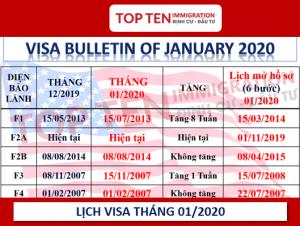 Lịch visa tháng 1/2020 - Bảo lãnh định cư Mỹ