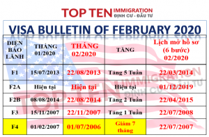 Lịch visa tháng 2/2020