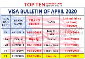 Lịch visa đi Mỹ tháng 4/2020
