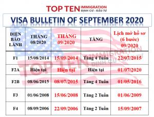 Lịch visa đi Mỹ tháng 9/2020
